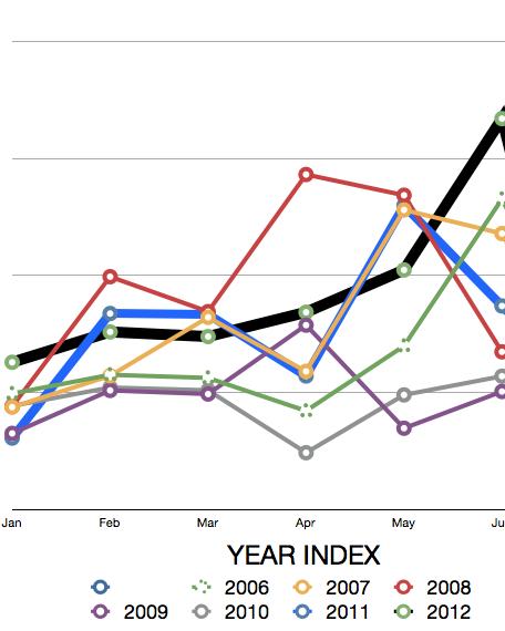 SA SALES 2005-2012