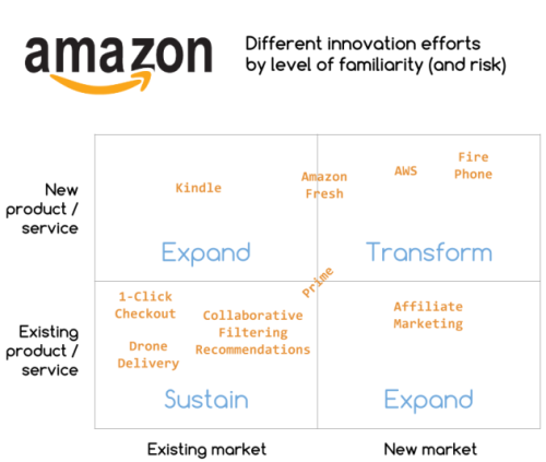 Amazon-innovation-segmented-by-levels-of-familiarity