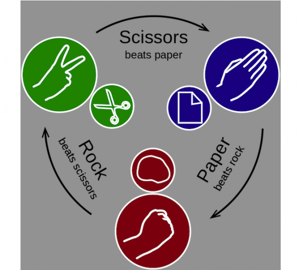 rock paper scissors strategy Alicia and robert are two high-stakes gamblers who are playing a match of rock-paper-scissors  the original rock-paper-scissors does have an optimum strategy,.